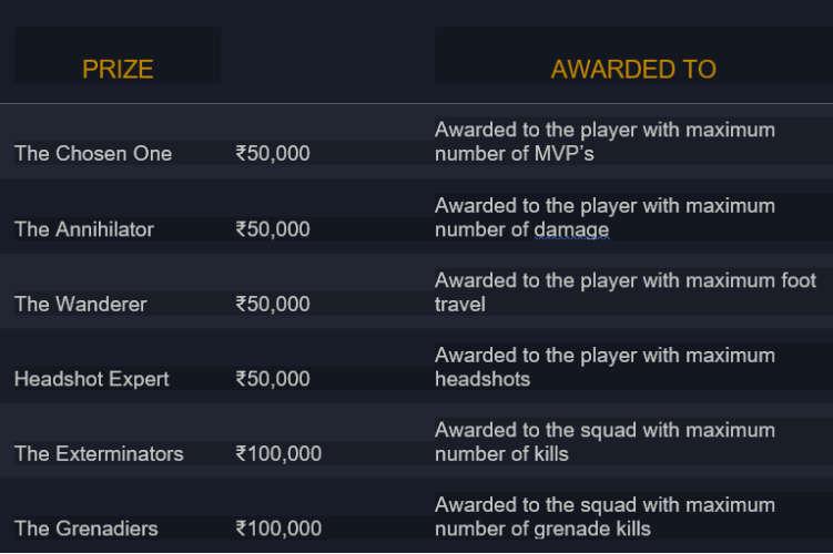 PUBG Mobile India Tour Prizes